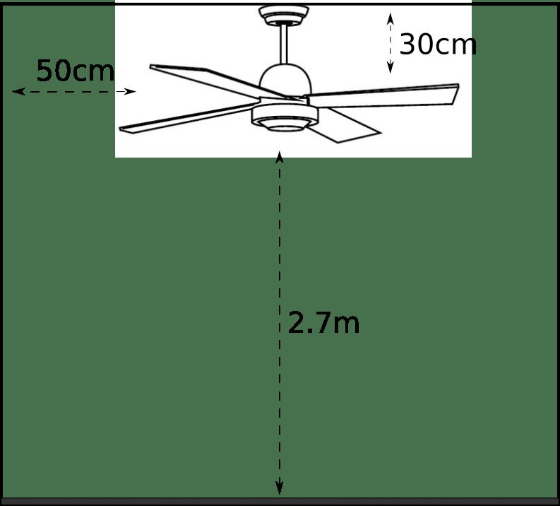 distancia máxima del ventilador
