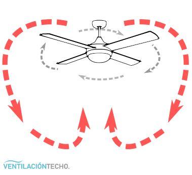 modo invierno o función inversa ventilador de techo
